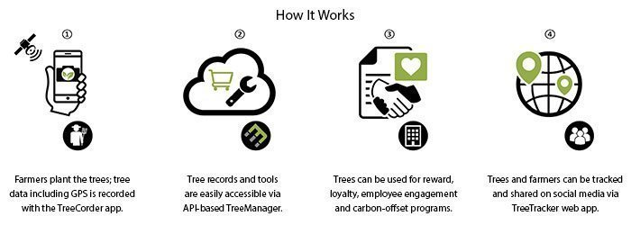 EcoMatcher How It Works