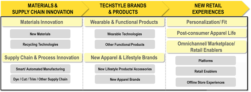 State of Techstyle Innovations Report