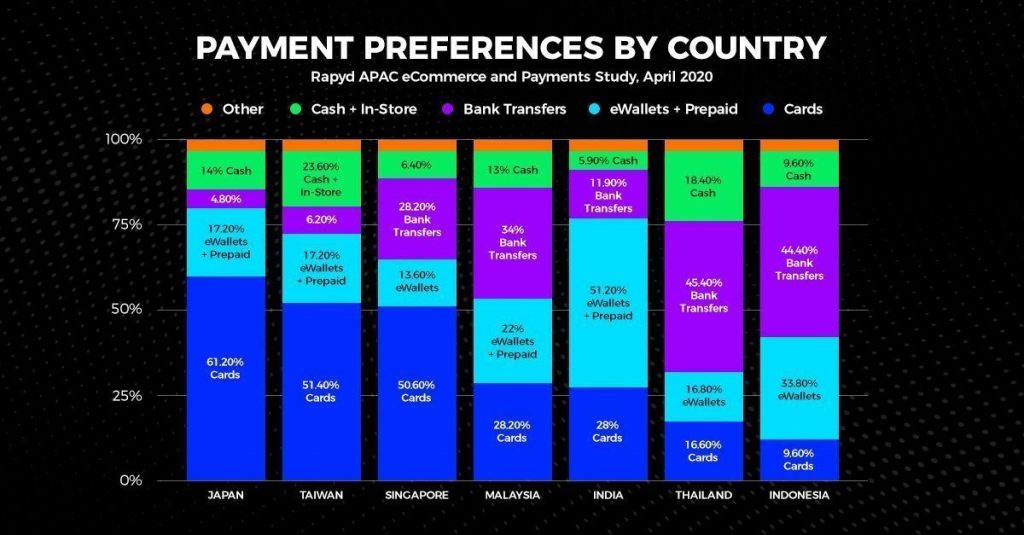 Bar Chart Rapyd 2020 Consumer Payment Preference